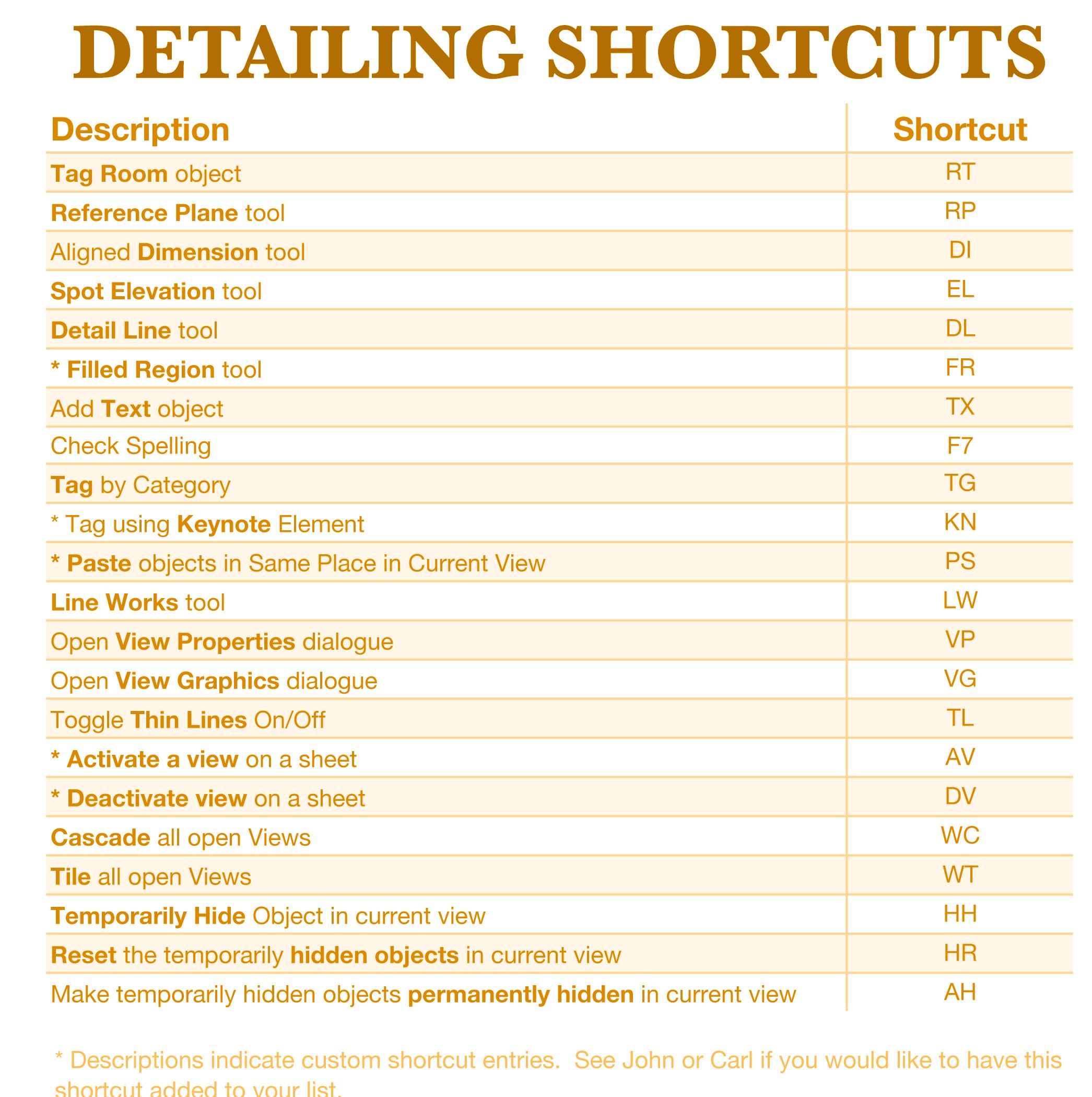 cre8iveThings   Revit TotD – 4 5 2010   More Shortcuts!